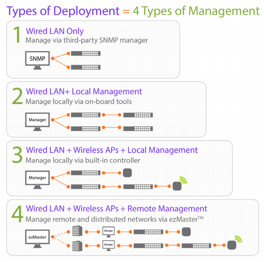 Types of Deployment = 4 Types of Management