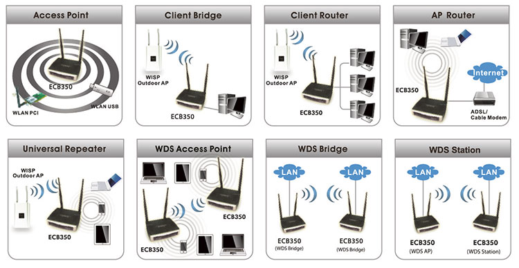 Router Vs Access Point Mode Image Of Router Imageto Co