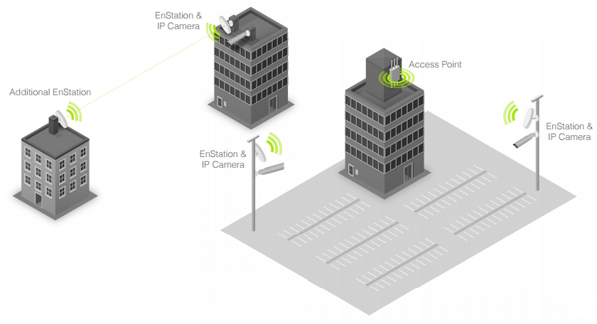 Wireless Surveillance Scenario