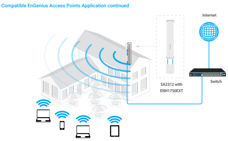 Compatible EnGenius Access Points Application continued